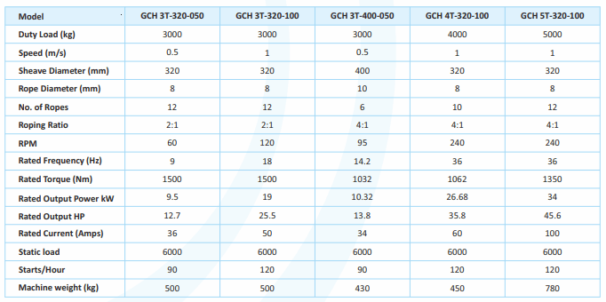 3T TO 5T TECHNICAL SPECIFICATIONS