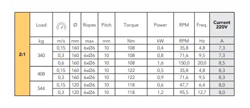 Monatnari MGI17 Gearless Lift Motor Loads