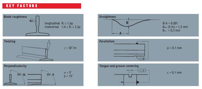Monteferro Standard Machined Guide Rails Key Factors
