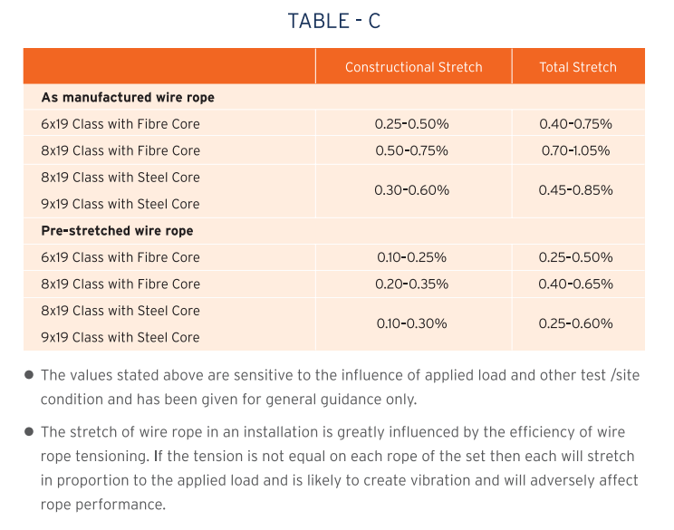 Pre-stretching Table C
