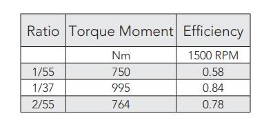 Montanari M77 - M77H Gearbox Lift Motor Ratio Reliable Engineering Products India Pvt Ltd Ranigunj Secunderabad