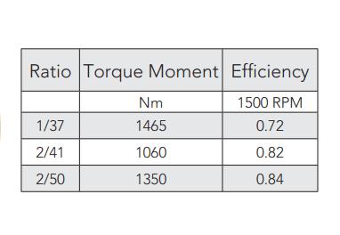 Montanari M87 Gearbox Lift Motor Ratio