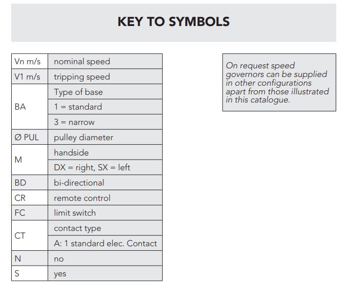 RQ Montanari Speed Governor Key to Symbols