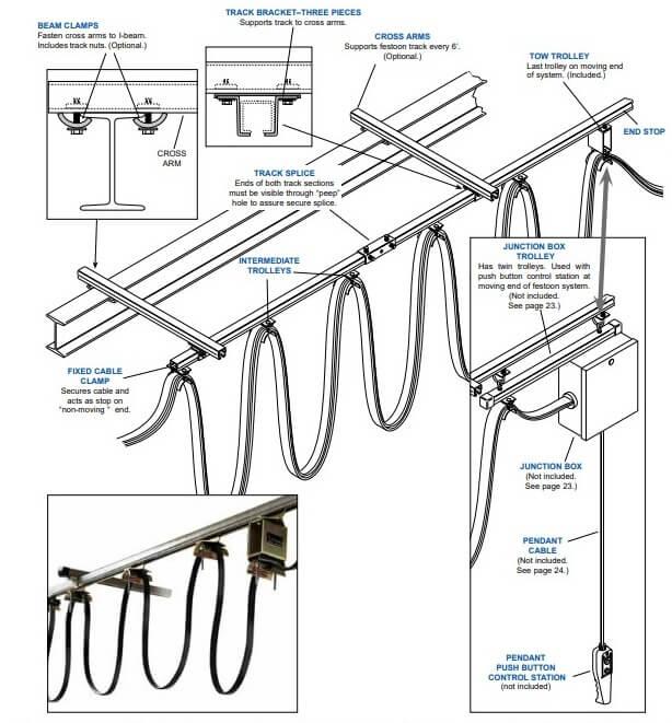 C Rail Cable Festoon System For Cranes Details