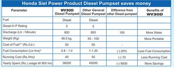 Honda WV30D Diesel Water Pump Parameters